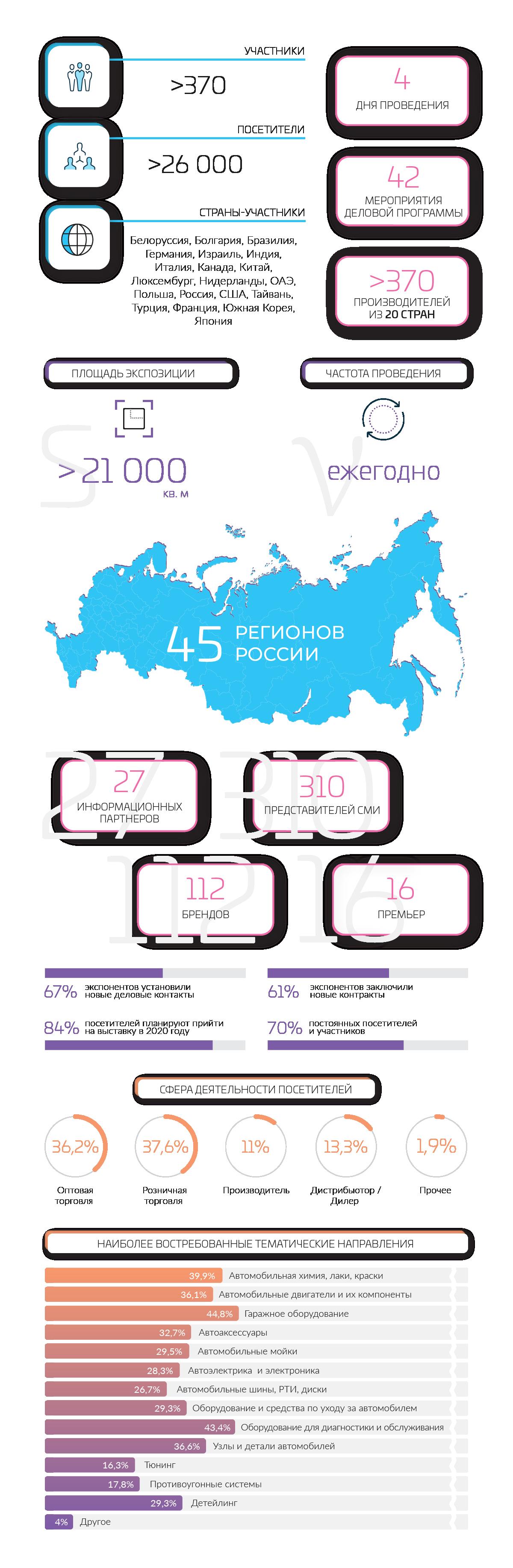 Инфографика Интеравто-2019